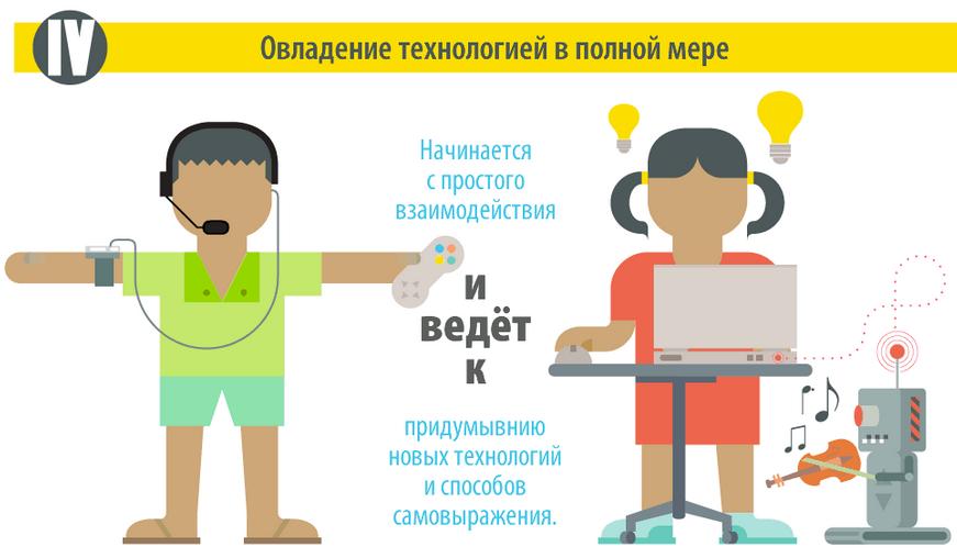 Основные нюансы обучения программированию