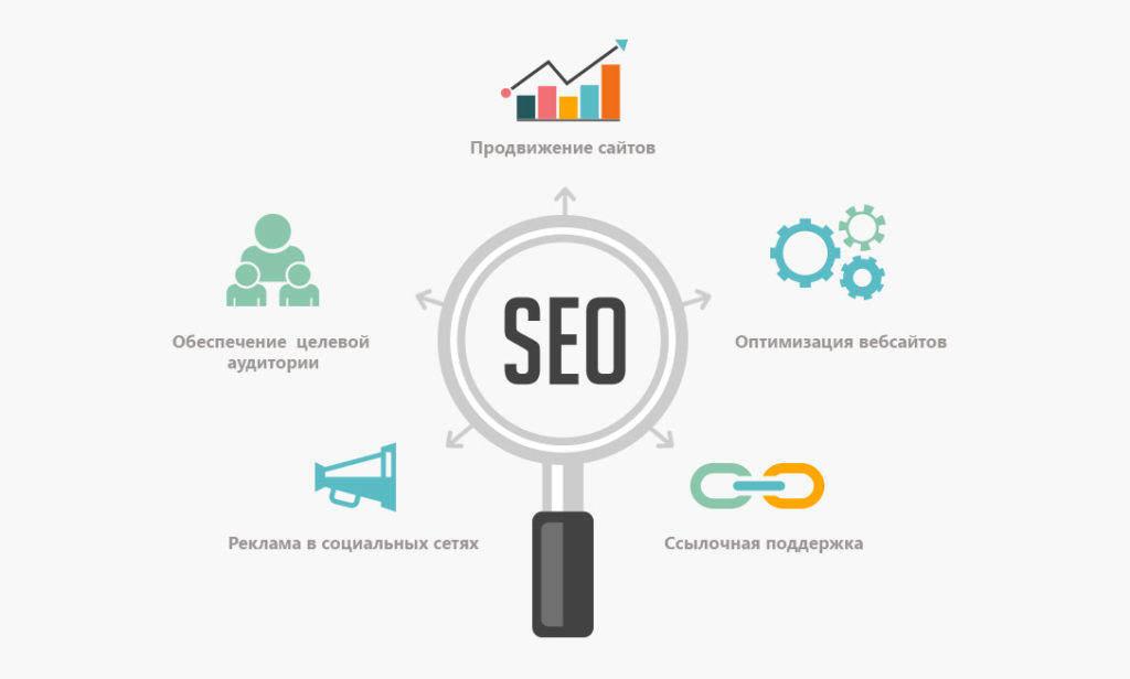 Достоинства поискового продвижения сайтов