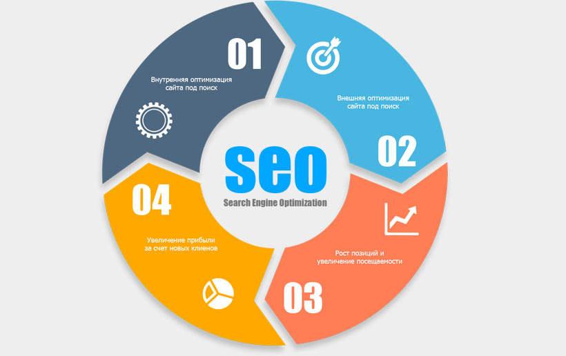 SEO-продвижение сайтов: этапы и особенности