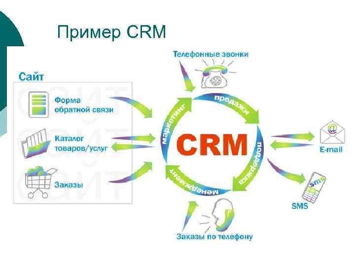 Для чего бизнесу CRM-система?