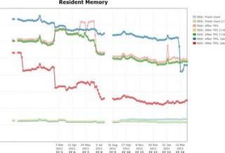 В Firefox 14 появятся новые оптимизации по работе с памятью