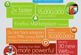 Отчет: Mozilla в 2012