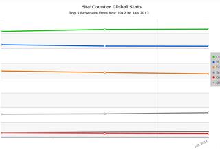 Мировая статистика по веб-браузерам