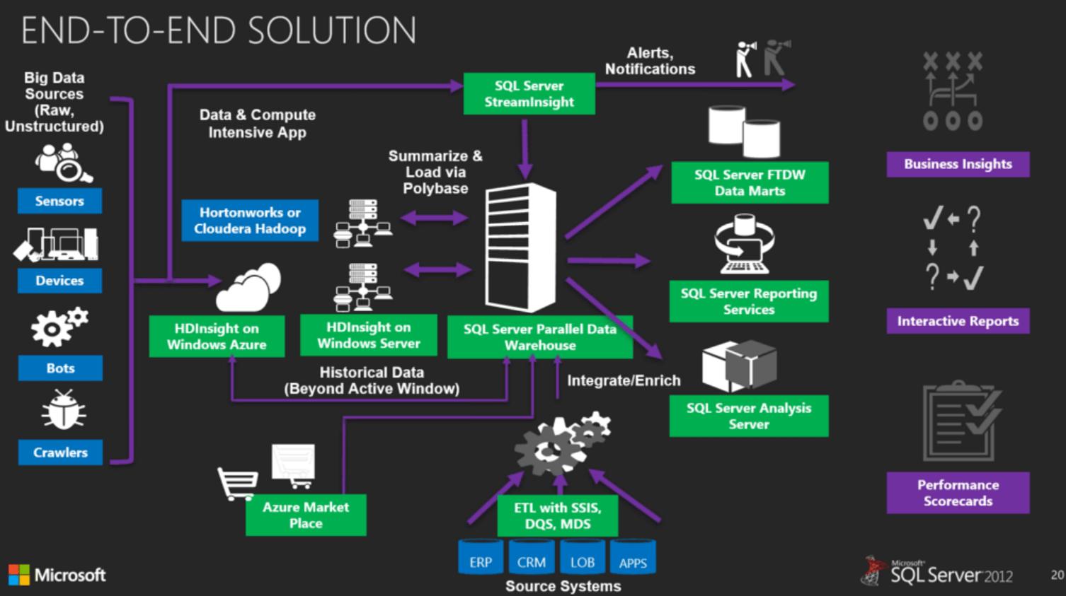 Полезная информация о Microsoft SQL Server 2016