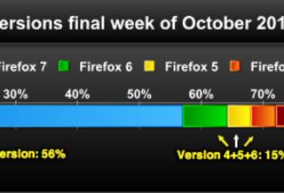 У 15% пользователей установлены неподдерживаемые и устаревшие версии Firefox