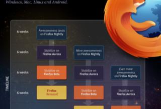 Firefox – не единственное детище Mozilla