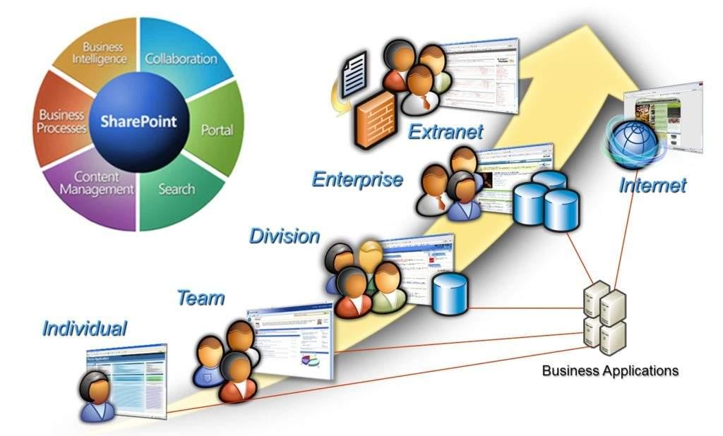 Новые возможности программного обеспечения SharePoint Server 2016